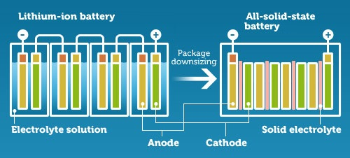 solid-state-battery-size