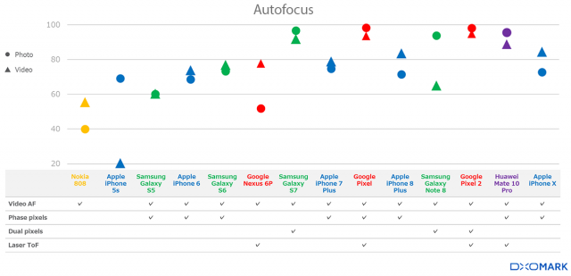 Phase detection, laser rangefinders, and dual pixel sensors have resulted in much improved Autofocus performance