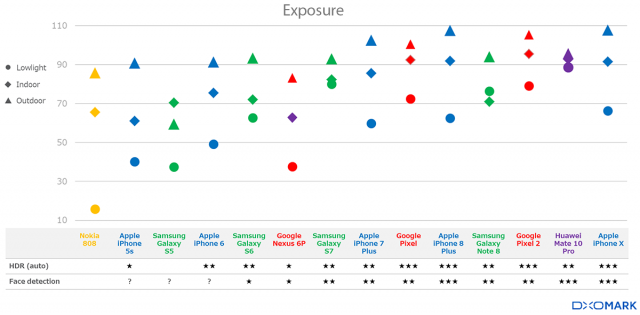 Autoexposure has improved across the board, but the biggest gains have been in low light performance