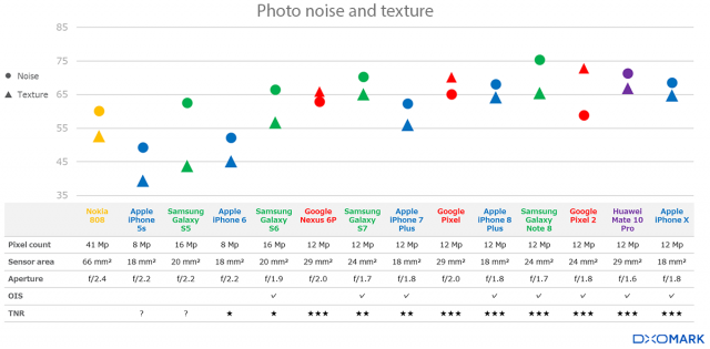 Many new technologies and algorithms have been used to lower image noise in smartphones