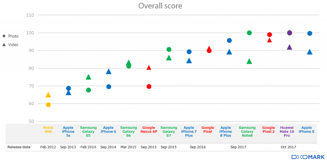 DxOMark Mobile overall scores have continued to increase with the adoption of new technologies.