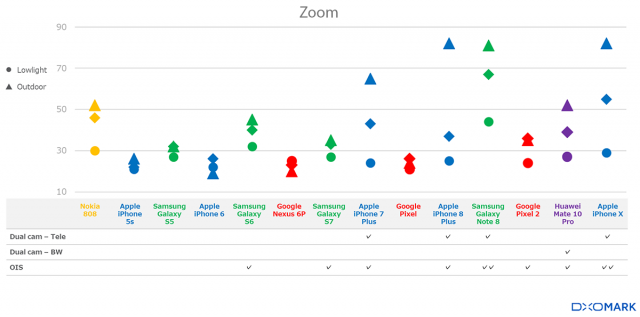 Zoom quality has improved to where even the small sensors on modern flagship cameras can improved on the large sensor performance of the older 808 PureView