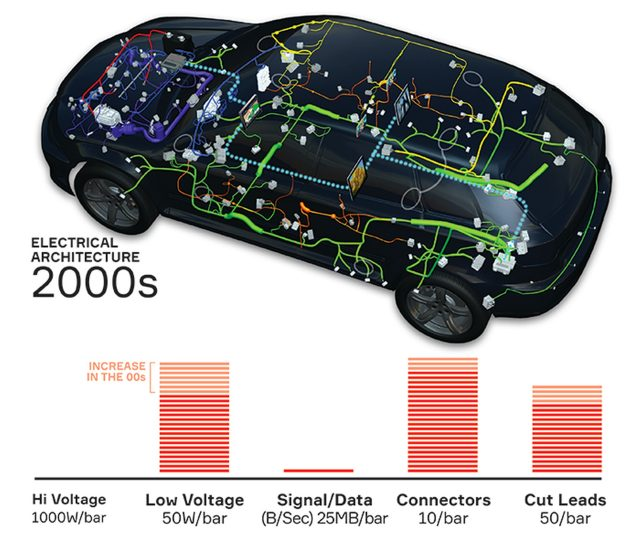 Aptiv is well positioned to evolve the electronics architecture for vehicles to support future innovations
