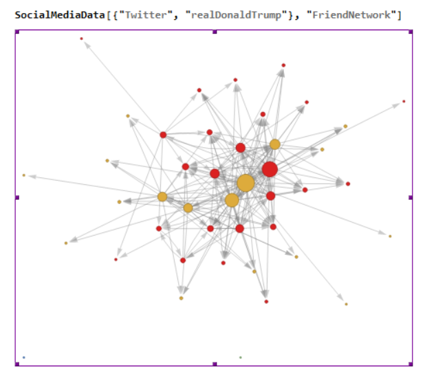 Twitter is still pretty generous with its privacy settings. One line of Mathematica code gives you a graph of Trump's friends and their friends. The real version has names for each node.