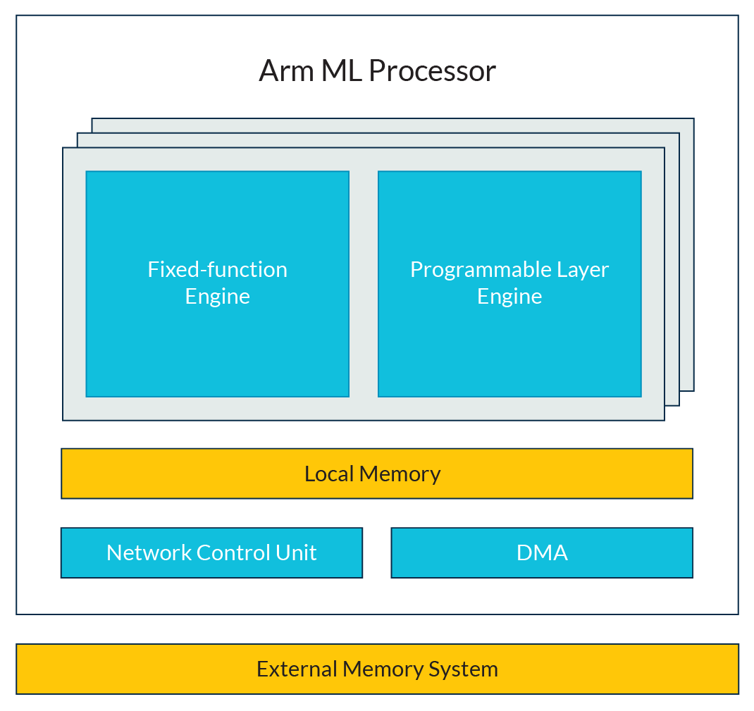 Arm ml processor diagram-01