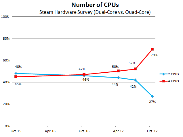 Steam-CPU-Count