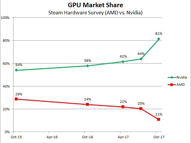 Steam-GPU-Market
