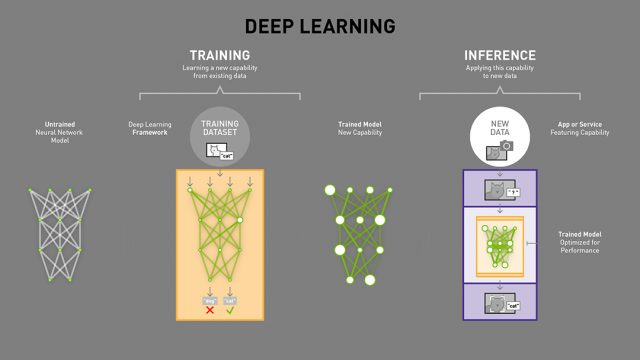 ai_difference_between_deep_learning_training_inference