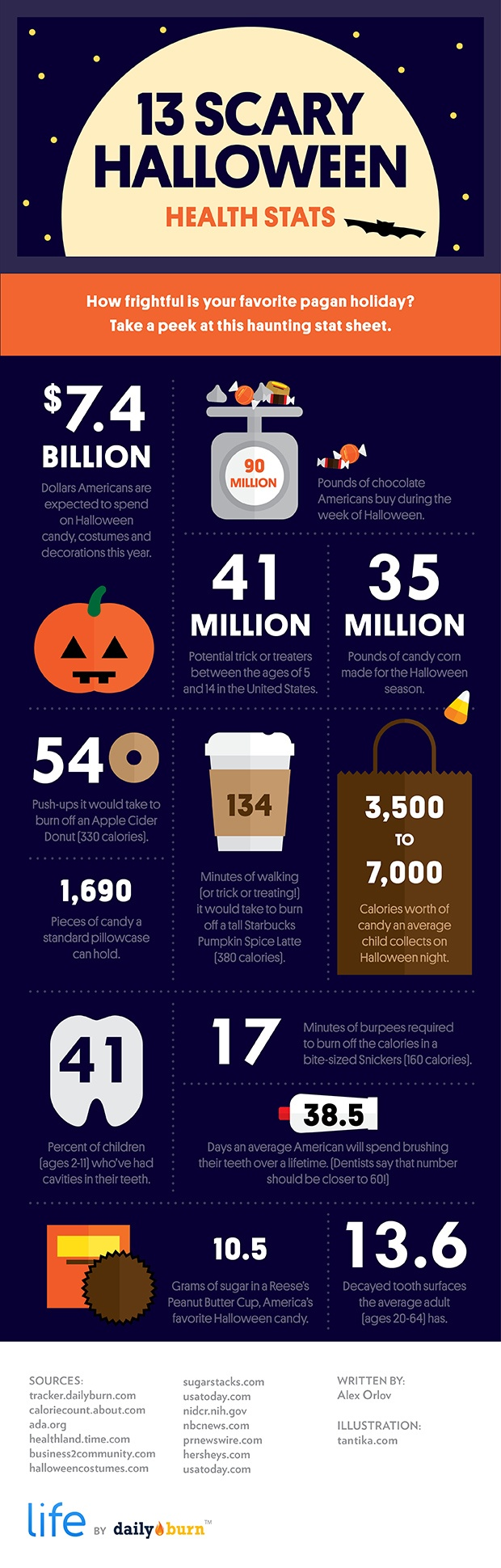 13 Scary Halloween Health Stats You Need to See - Infographic