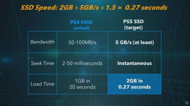 SSD-Speed-PS5