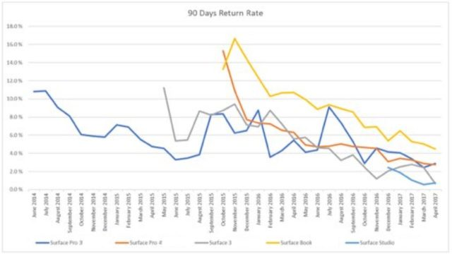 90-day-return-rate