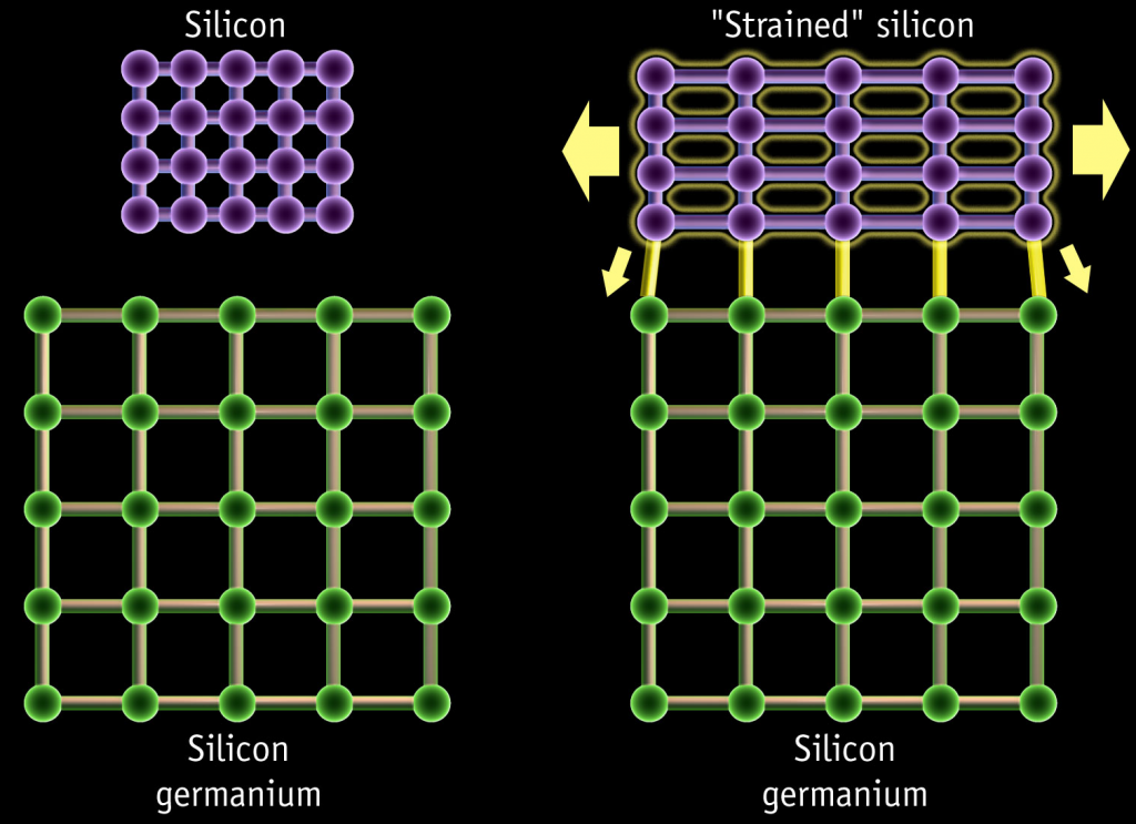 Strained silicon