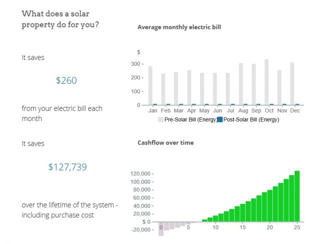 According to this cheery proposal I can save 127K by dropping some money on solar now. However, lots of tricky assumptions go into the numbers you get in a solar proposal, so best to do your own homework