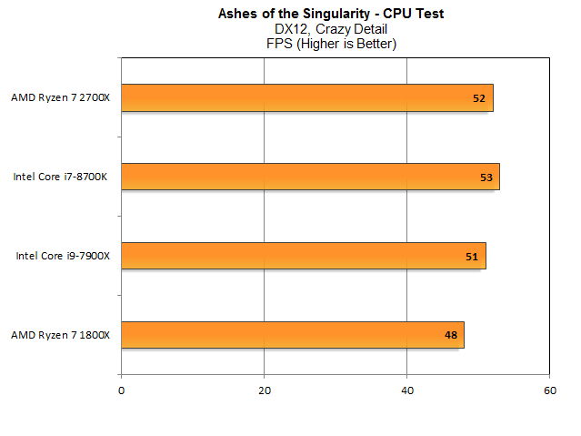 Ashes-CPU-Test