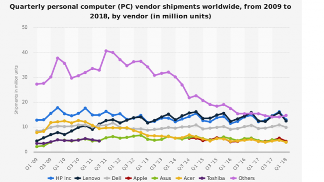 593459-the-why-axis-pc-shipments-2009-2018