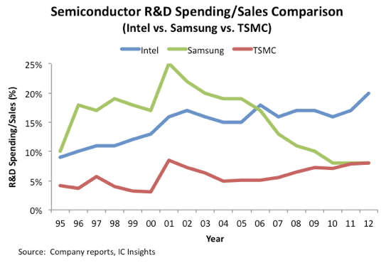 RD spending between semiconductor companies