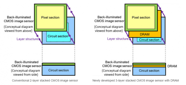 The new architecture adds a DRAM layer between the pixels and the circutry