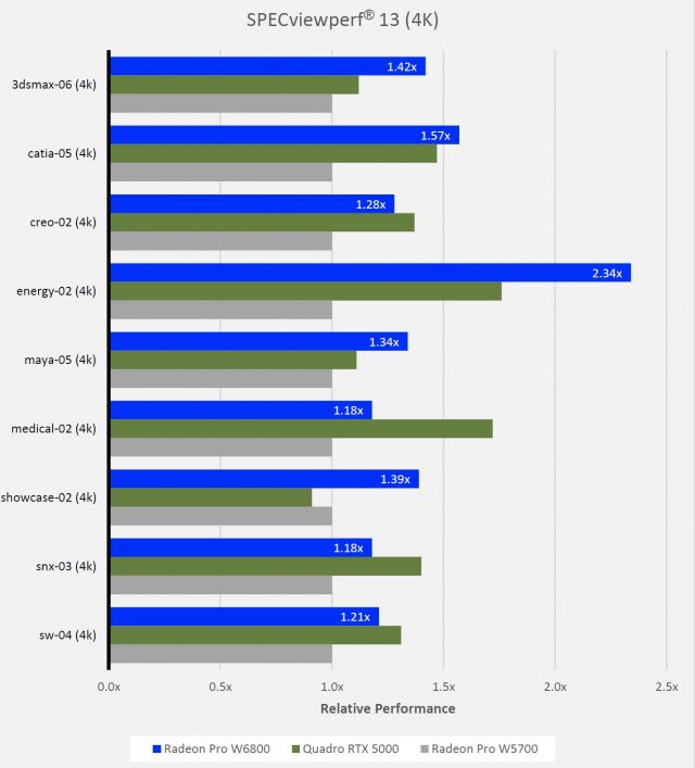 The AMD Radeon Pro W6800 is a top-performer in Floating Point, based on these benchmarks from AMD