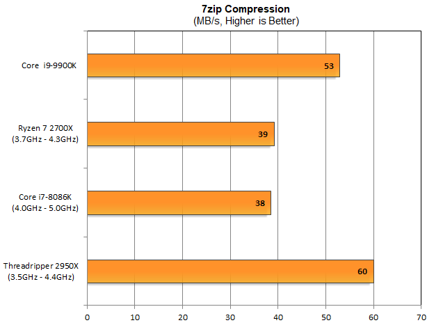 7zip-Compression-9900K