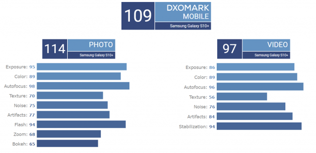 Samsung's Galaxy S10+ sits at the top of DxOMark's Mobile test charts, along with Huawei's current flagships