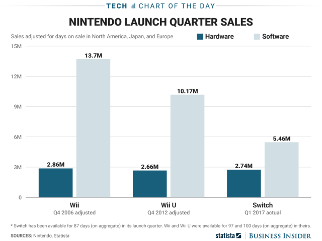 heres-how-nintendo-switch-sales-compare-to-the-wii-and-wii-u-so-far