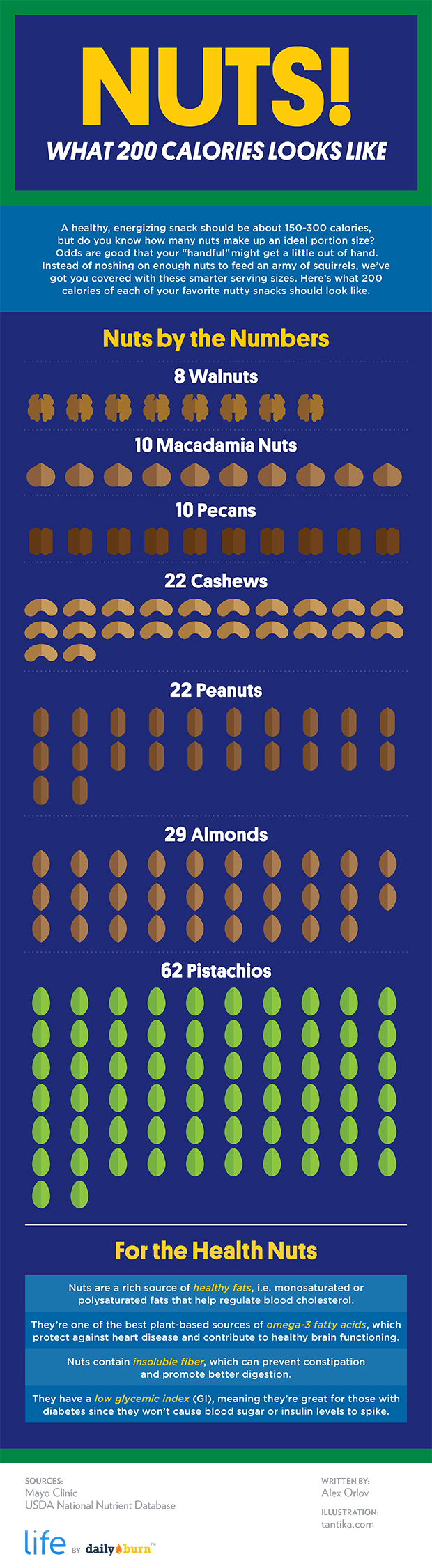 This Is What 200 Calories of Nuts Looks Like - INFOGRAPHIC