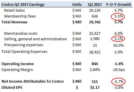Costco Wholesale Corporation (NASDAQ:COST) To Release Earnings