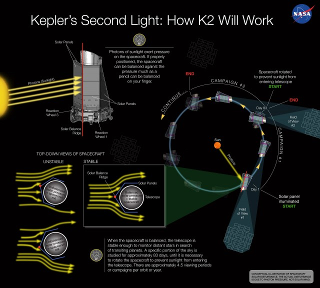 How to use sunlight (photon pressure) as Kepler's third reaction wheel
