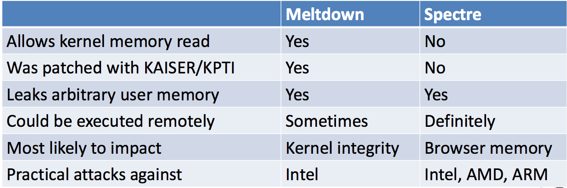 Meltdown-Spectre-comparison-table