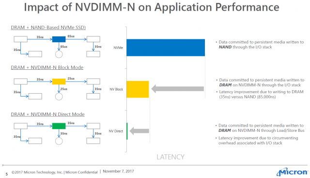 micron-nvdimm-modes