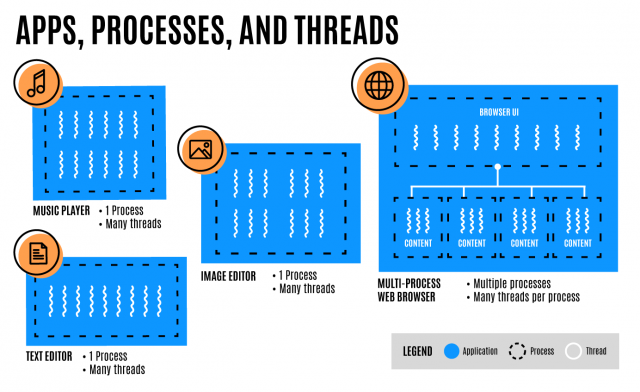 Process-and-Threads