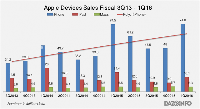 Apple-iPhone-iPad-Macs-sales-2016