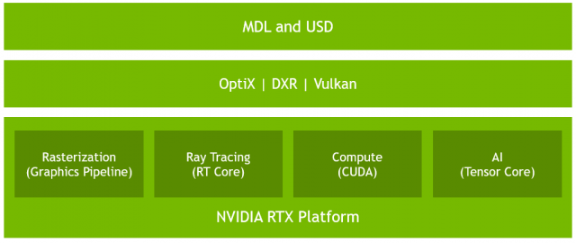 Nvidia's RTX Architecture as extended with the introduction of Turing and new types of cores