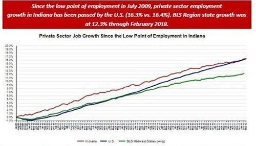 Wisconsin Adds 8900 Private Sector Jobs, Unemployment Rate Holds at All-Time Low 2.9% in March