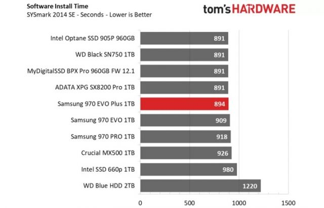https://www.extremetech.com/wp-content/uploads/2019/01/Sysmark2014-Benchmarks.jpg