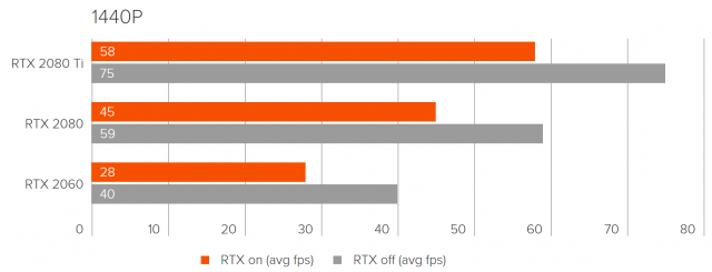 RTX-Performance-Exodus