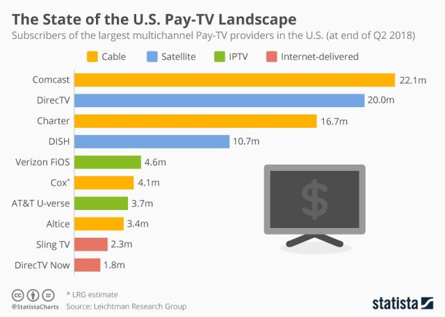 chartoftheday_6994_pay_tv_providers_in_the_us_n