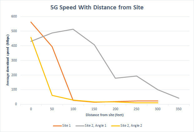 640089-5g-speed-with-distance-from-site