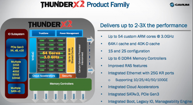 ThunderX2-Feature