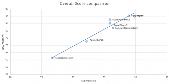 Chart comparing old versus new DxOMark Mobile scores for some of the best phones from the last few years